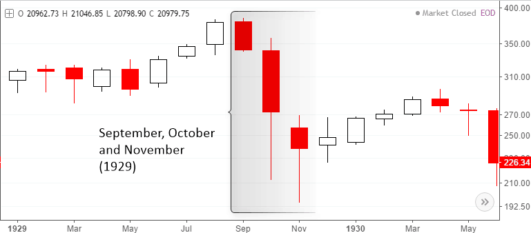 The Dow Jones monthly chart - Modest recovery by early 1930's.
