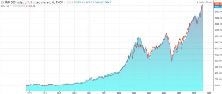 The S&P500 and the Dow Jones 30, since 1970's