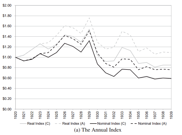 The U.S. Annual Real Estate Index (1920 – 1939). Source - Real Estate Economics