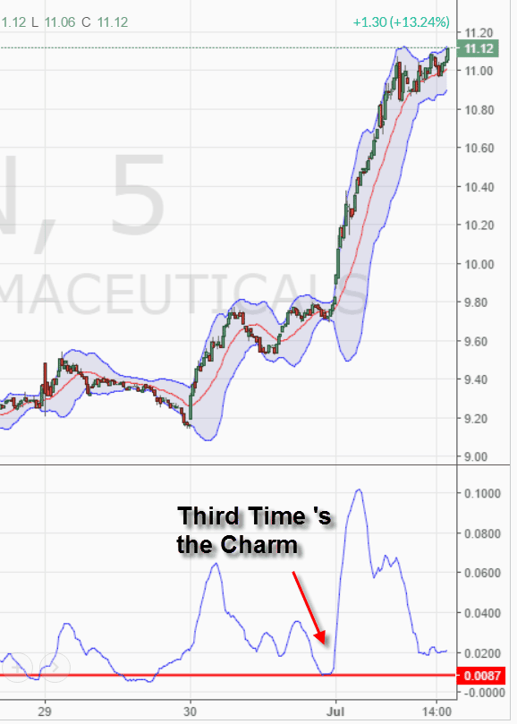 Third Time's the Charm - Bollinger Band Width