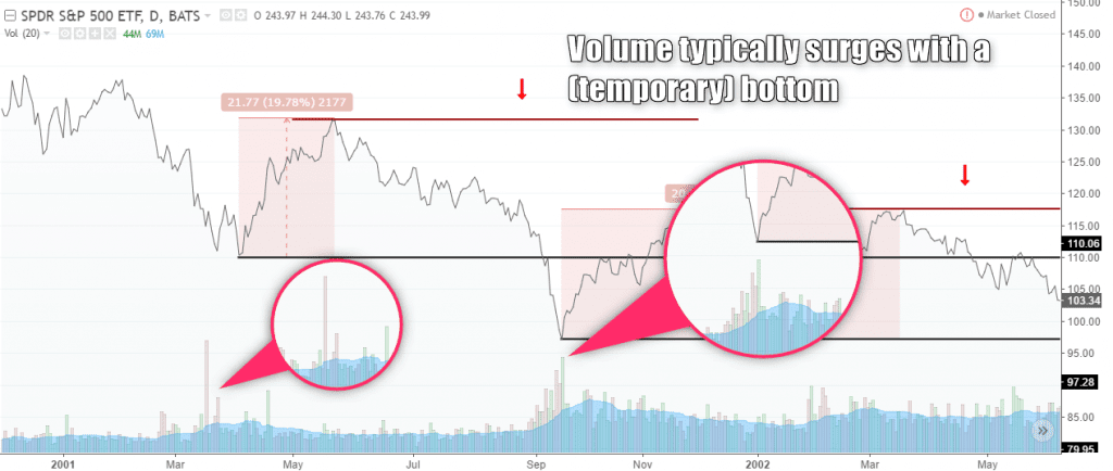 Volume increases near a temporary bottom and prior to the start of a bear market rally
