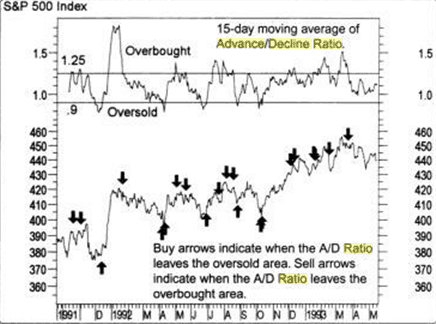 Advance Decline Ratio Charting Example