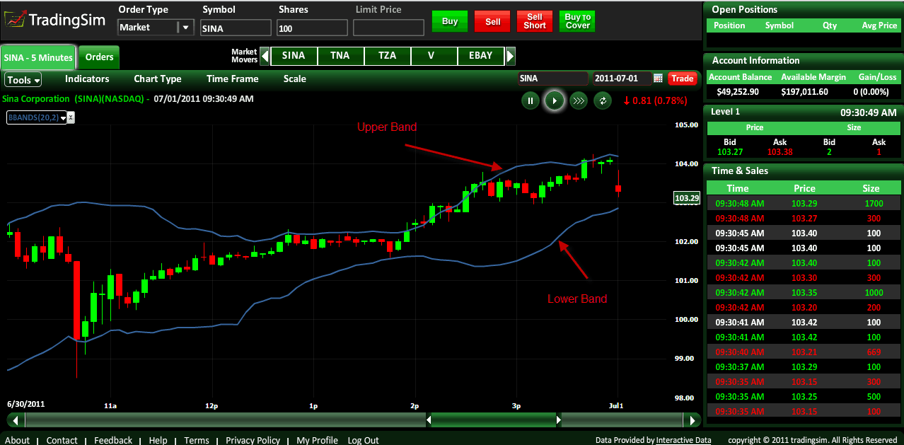 Bollinger bands for stocks