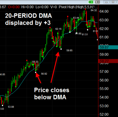 Displaced Moving Average (DMA) - Top 3 Trading Strategies