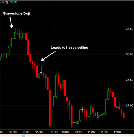 How to Trade Using the Gravestone Doji Reversal Candlestick