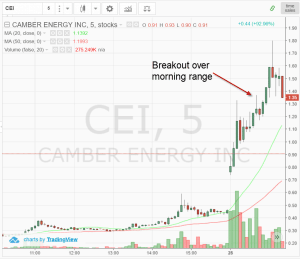 Morning Breakout of 5 Minute Chart