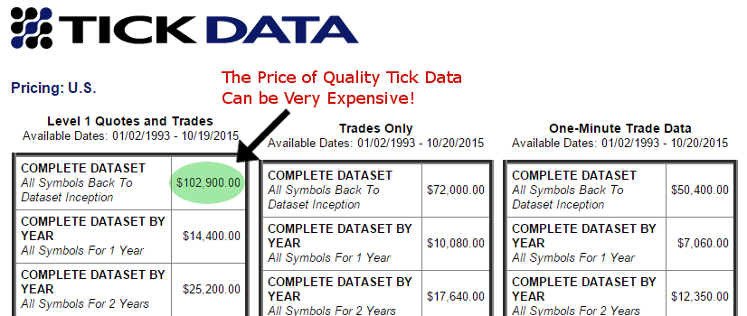 Tick Data Costs