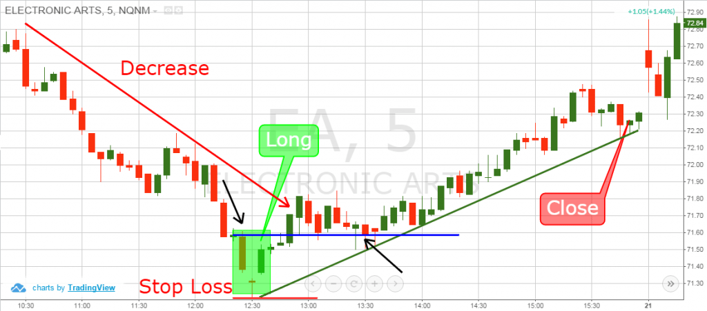 How to set Stop Loss