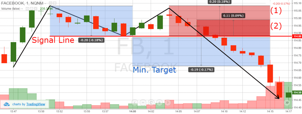 Double Top Price Target - 2