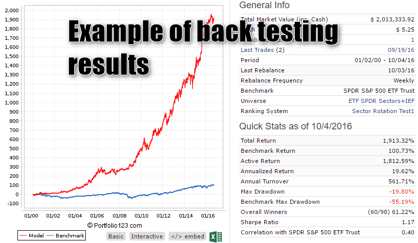 Back test forex strategy
