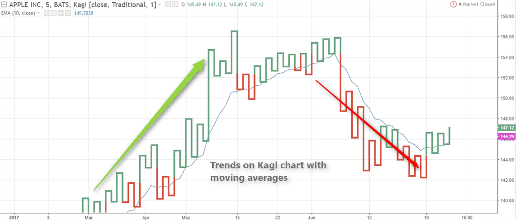 Kagi chart with technical indicators
