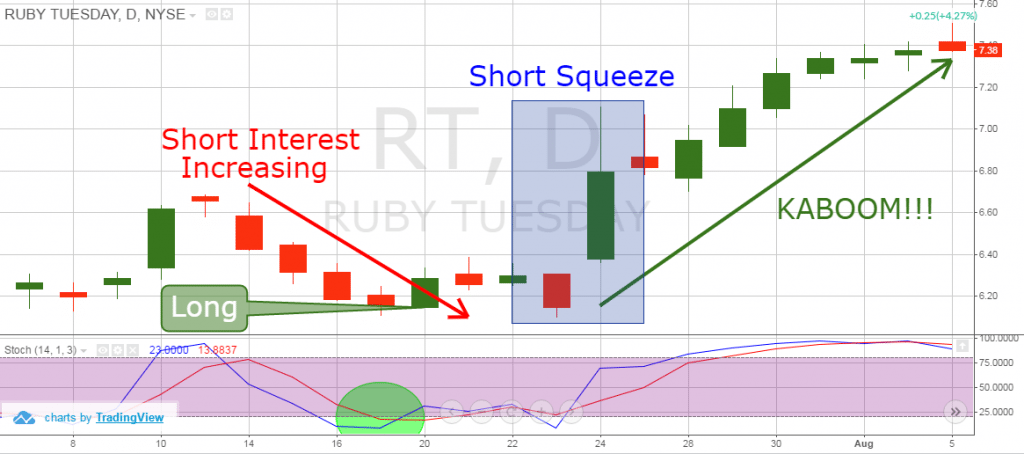 Short Squeeze and Stochastics