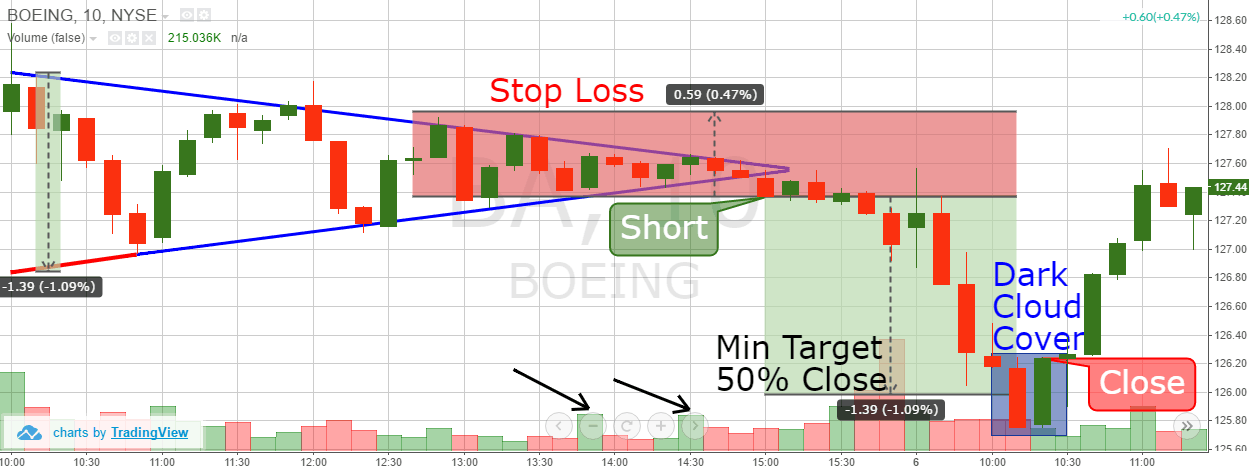How To Trade Symmetrical Triangles Winning Strategies