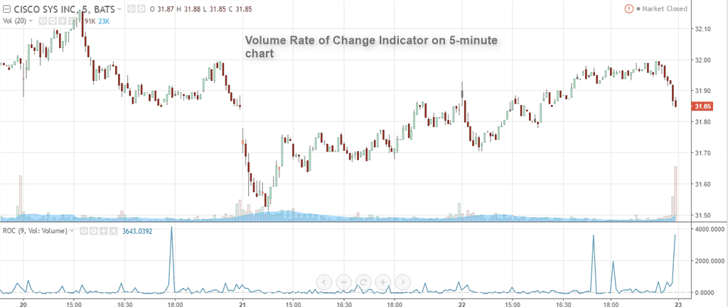 Volume rate of change indicator 5-minute chart