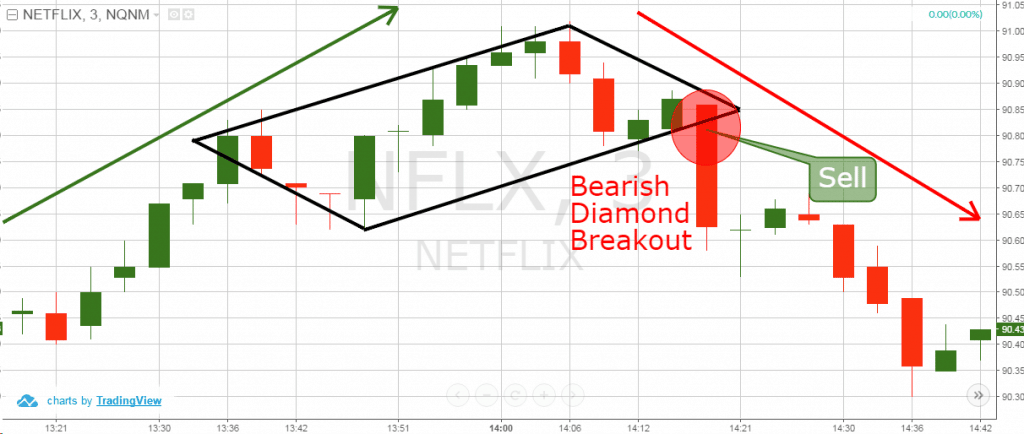 bearish diamond chart