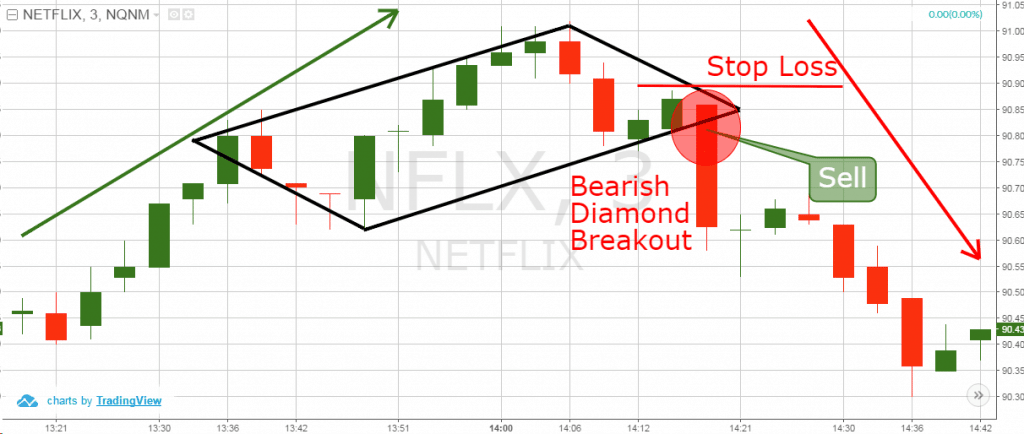bearish diamond chart breakdown