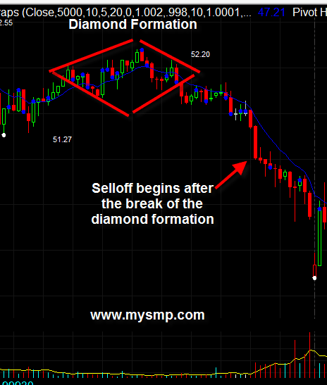 How to Day Trade the Diamond Chart Formation Tradingsim – Diamond Chart