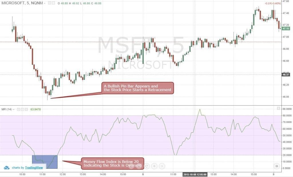 Figure 2: Money Flow Index Is Showing Oversold MSFT