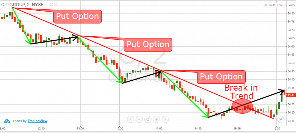 Trend Lines - Options