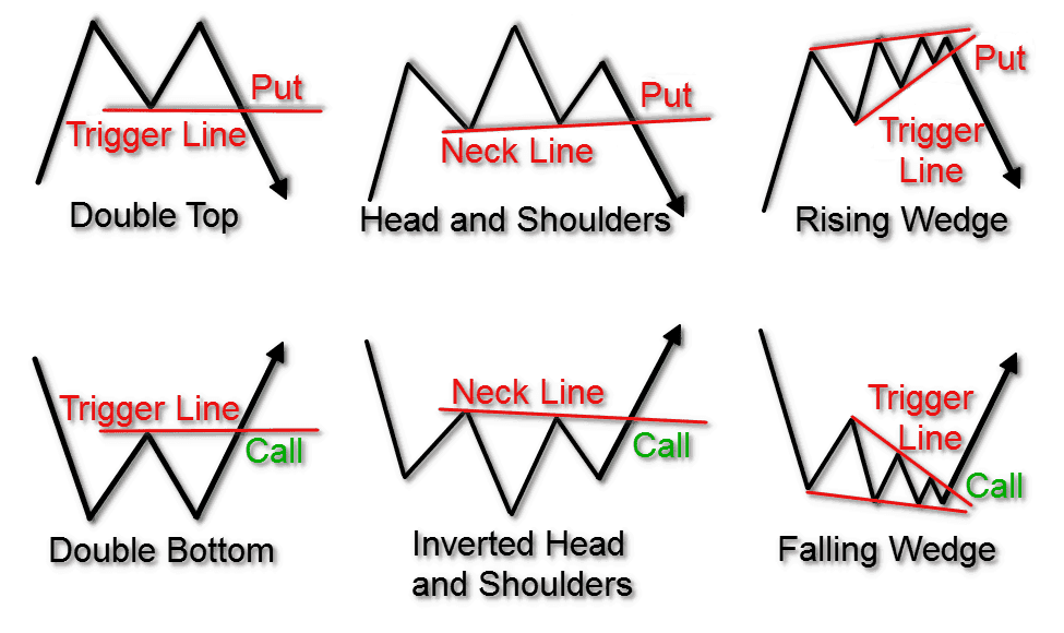 Triggers on Chart Patterns