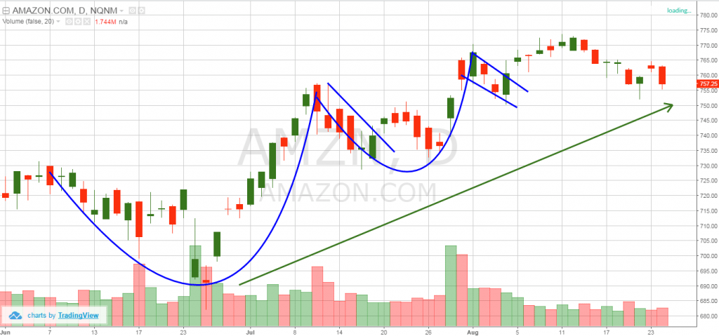 Amazon - cup and handle pattern