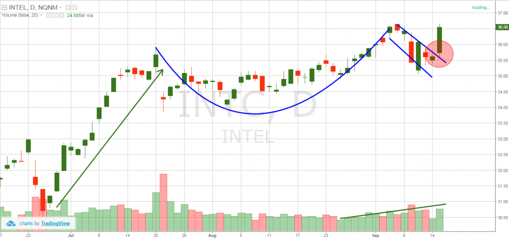 Intel - cup and handle pattern