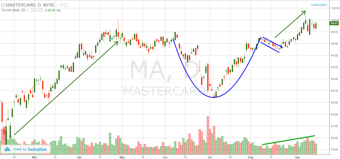 Mastercard- cup and handle pattern