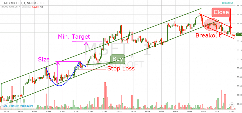 cup and handle - price and action trading