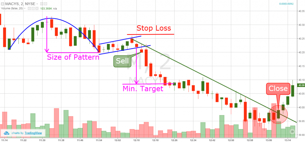 inverted cup and handle trading example