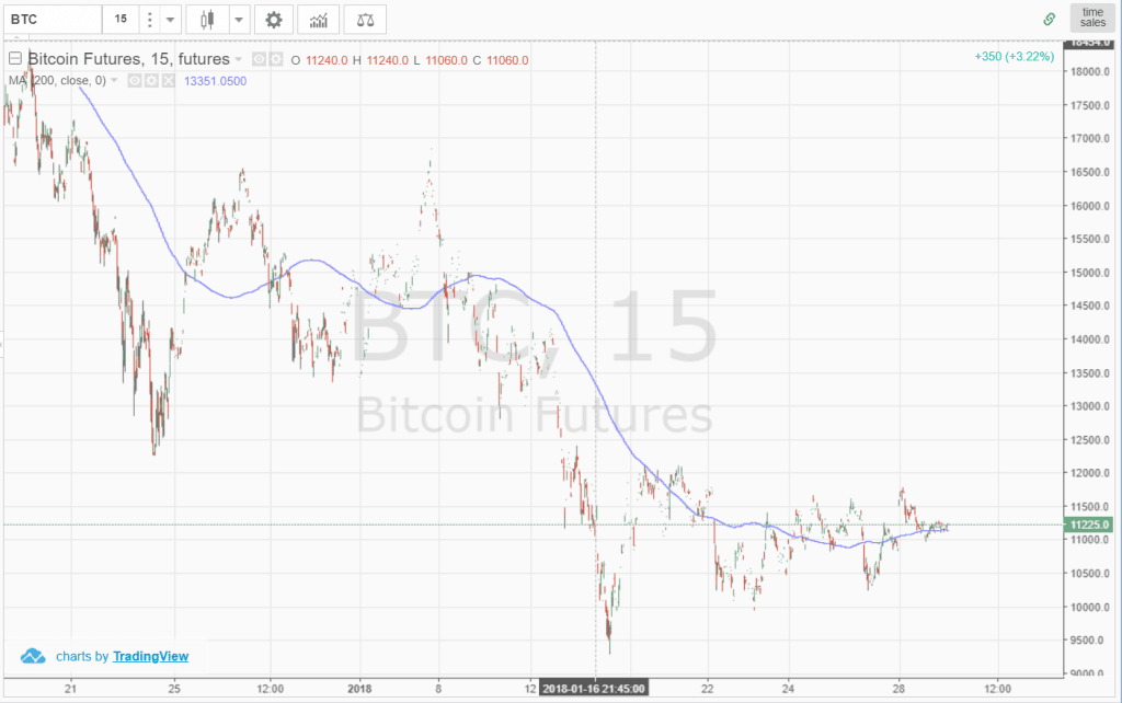 Bitcoin Moving Average - 200 Moving Average