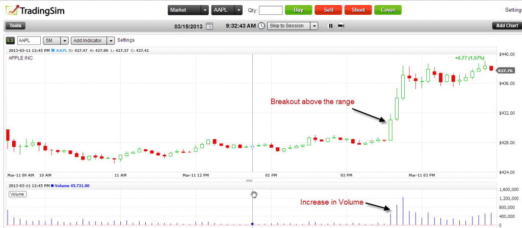 Day Trading Setups - Late Day Breakouts