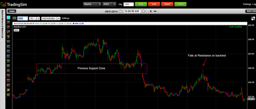 Stock Failing at Previous Support