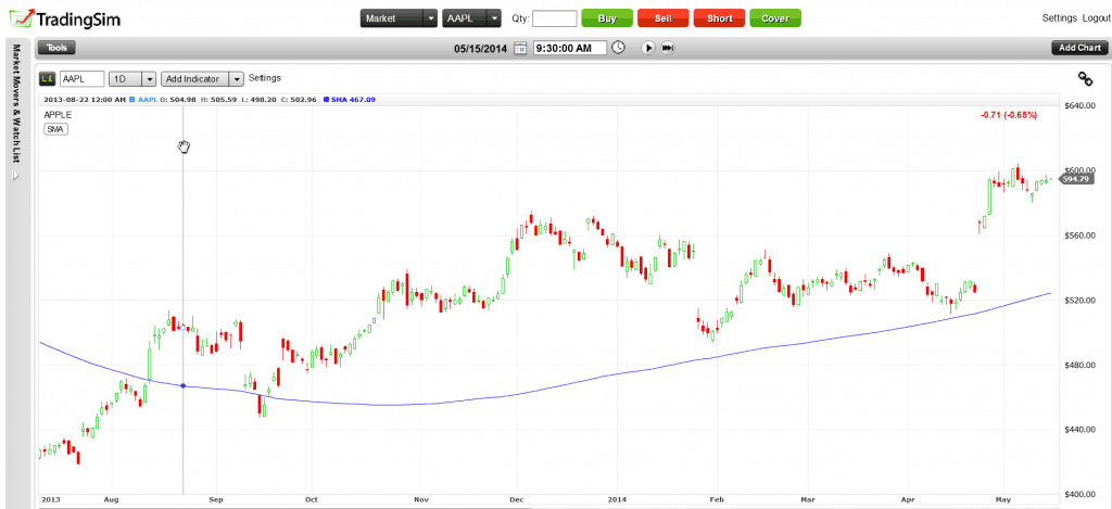 AAPL 200 Day Moving Average