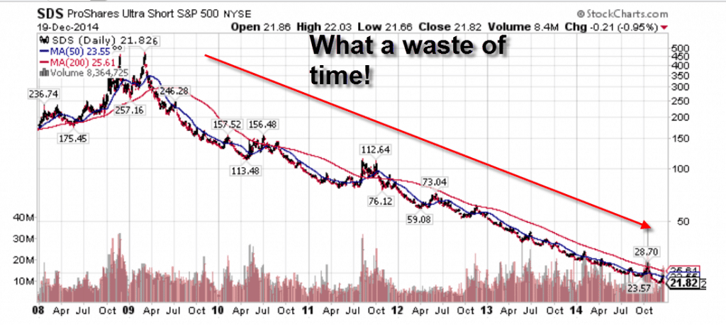 Is SPY and GLD ETF's good to invest in for the long term?