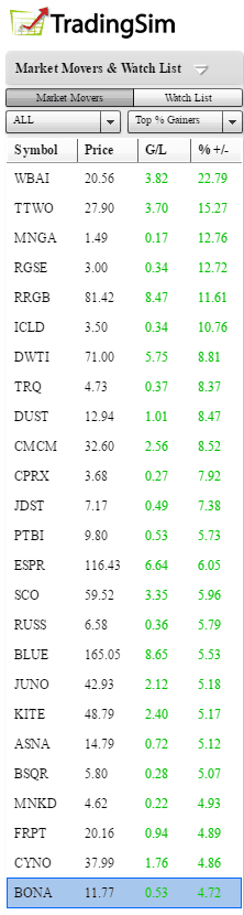 Most Active Stocks List