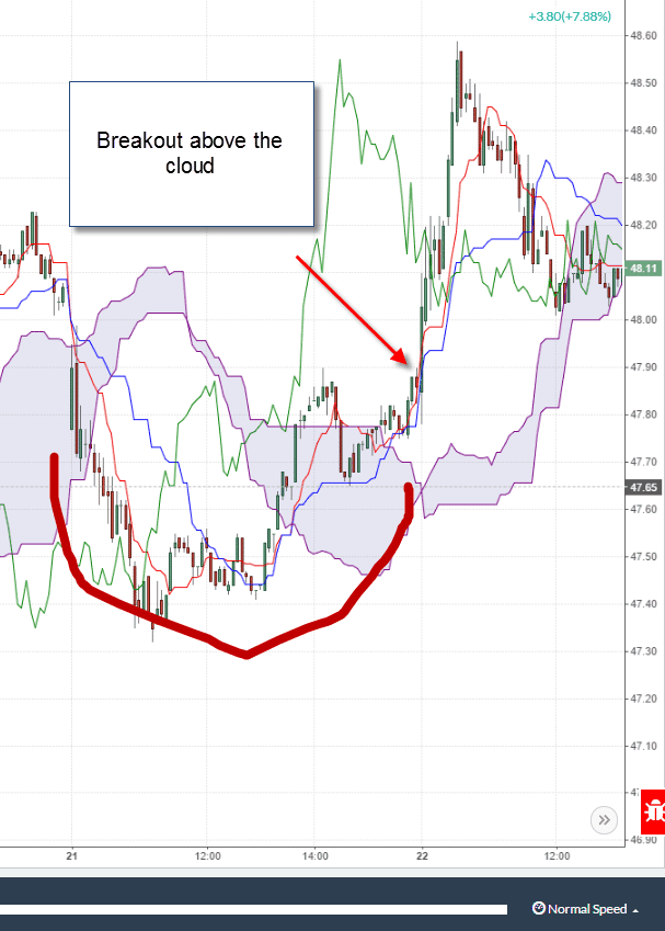 Breakout Above the Ichimoku Cloud