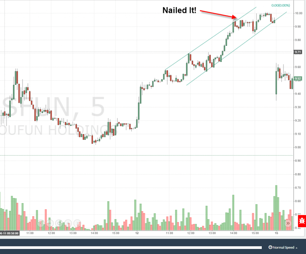Cup and Handle Price Target - Different View