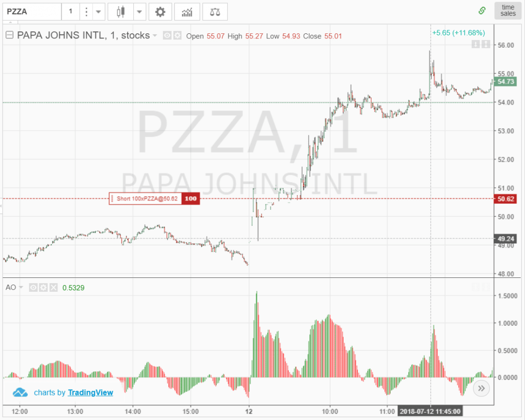 Papa John's Failed Short