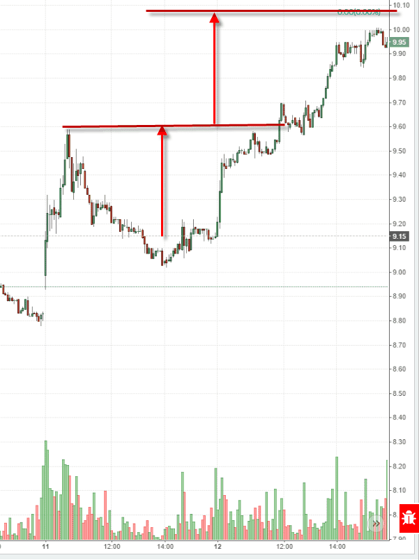 Cup and Handle Price Target