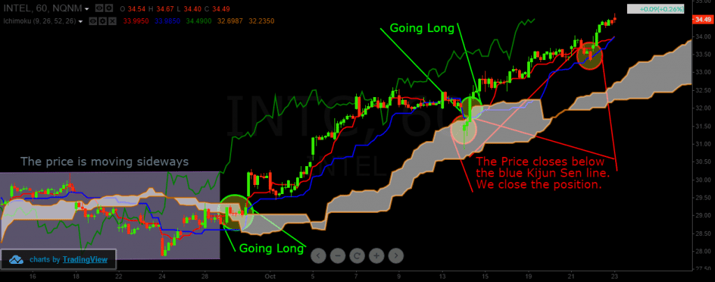 Ichimoku Cloud Breakout Strategy
