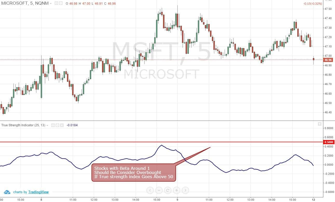 Figure 5: MSFT Overbought and Oversold Levels Should Be +50 and -50, Respectivley