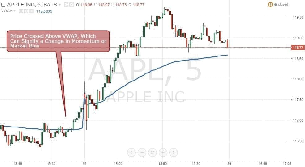 Figure 2: AAPL Crossing Above VWAP