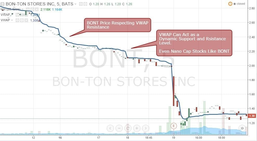 Figure 3: BONT Price Respecting VWAP Resistance