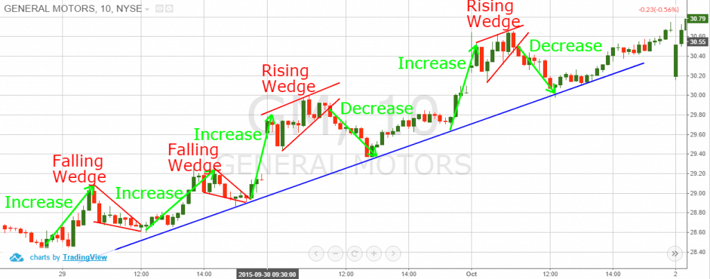 Wedge Continuation Pattern