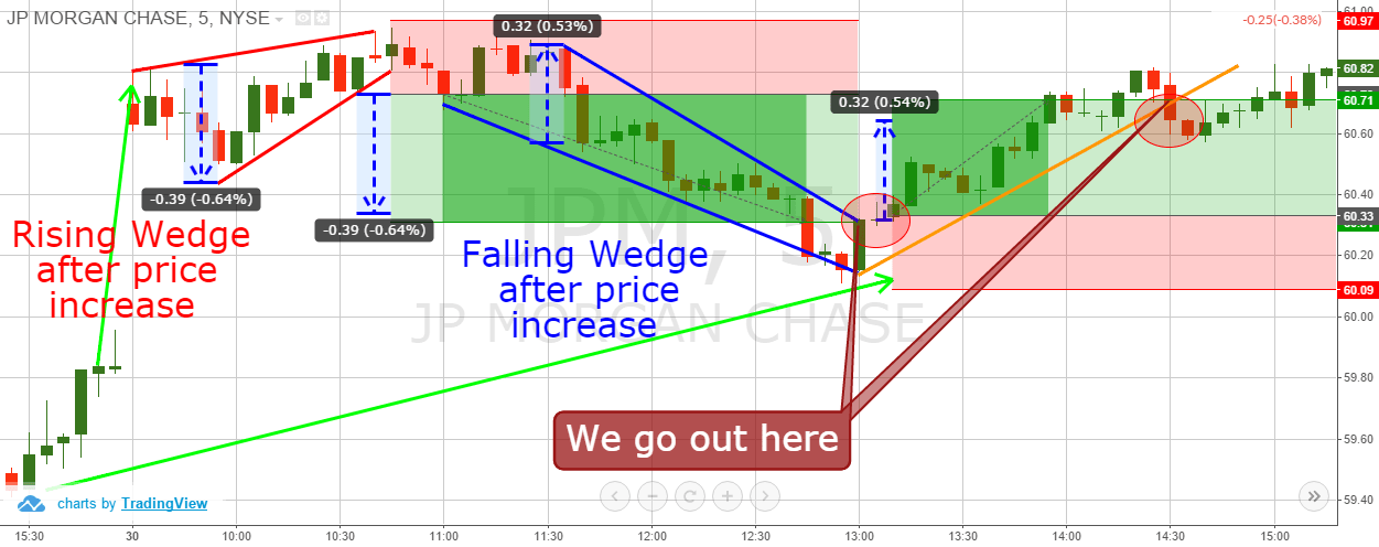 Wedge Trading Example