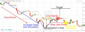 head and shoulders pattern failure