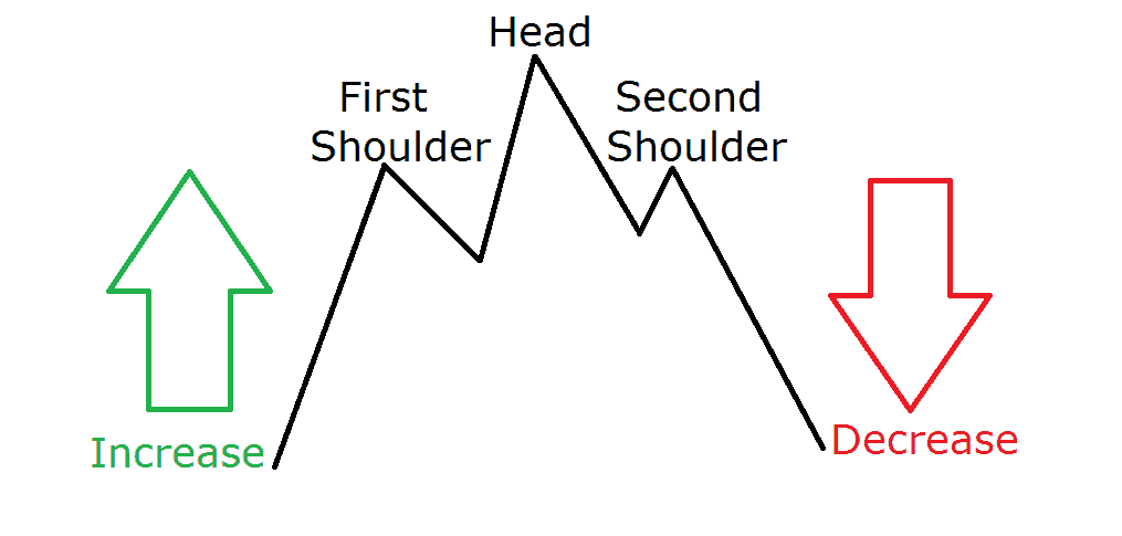 head and shoulders top