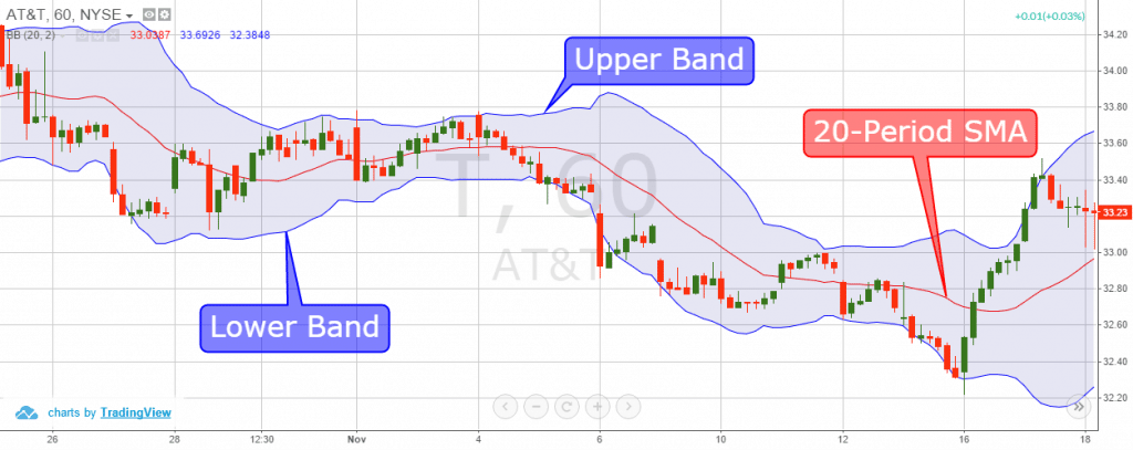 How to trade using bollinger bands