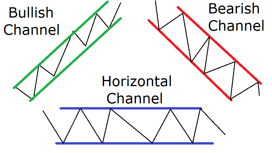 Three Types of Price Channels