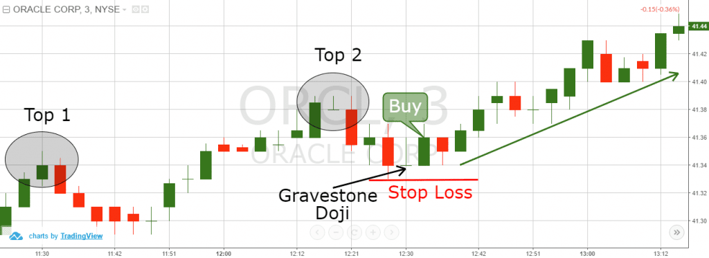 Ascending Tops Stop Loss